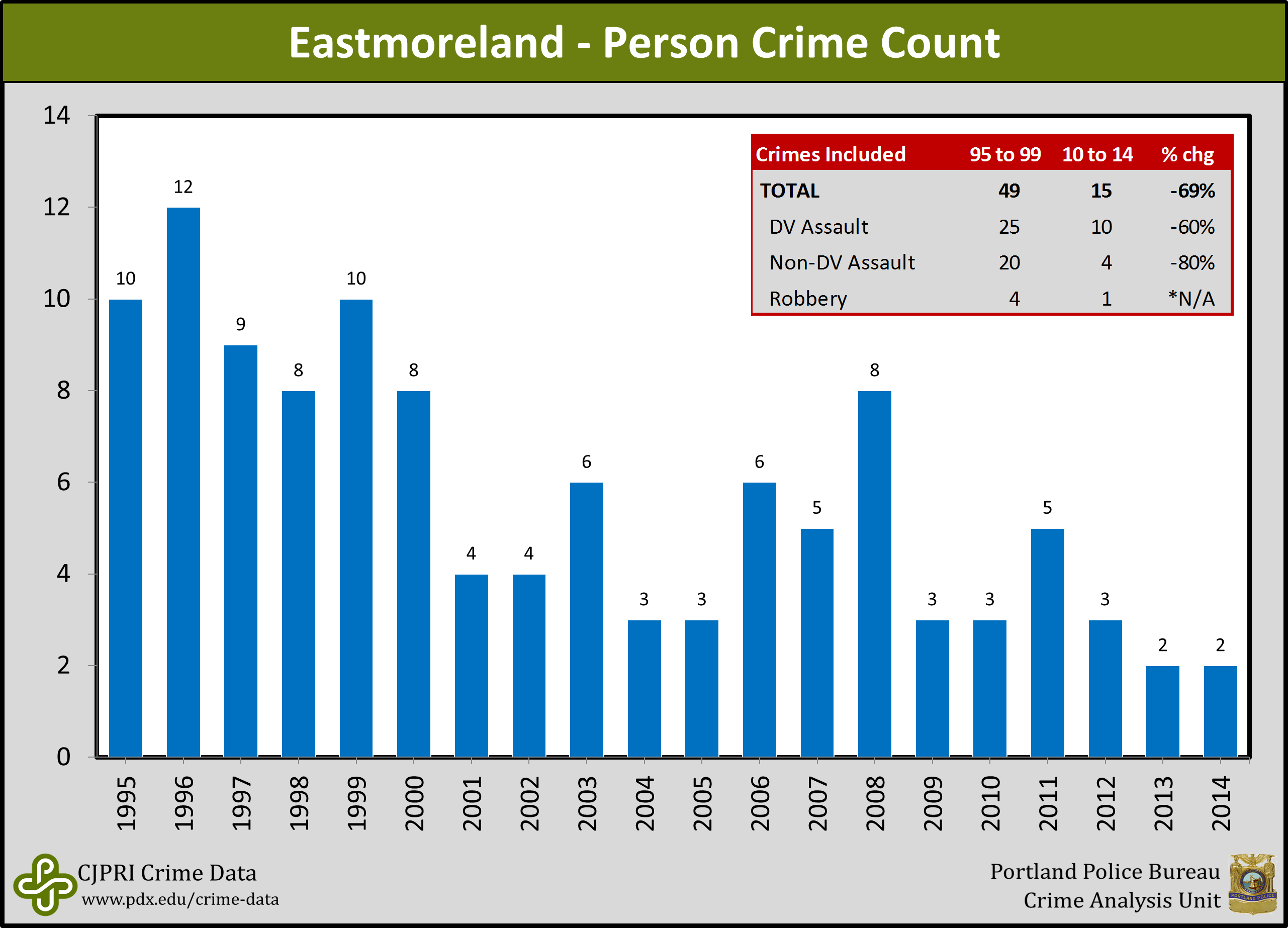 united states crime or data aficionado Welcome to city-data we're able to create detailed, informative profiles for every city in the united states from crime rates to weather patterns.